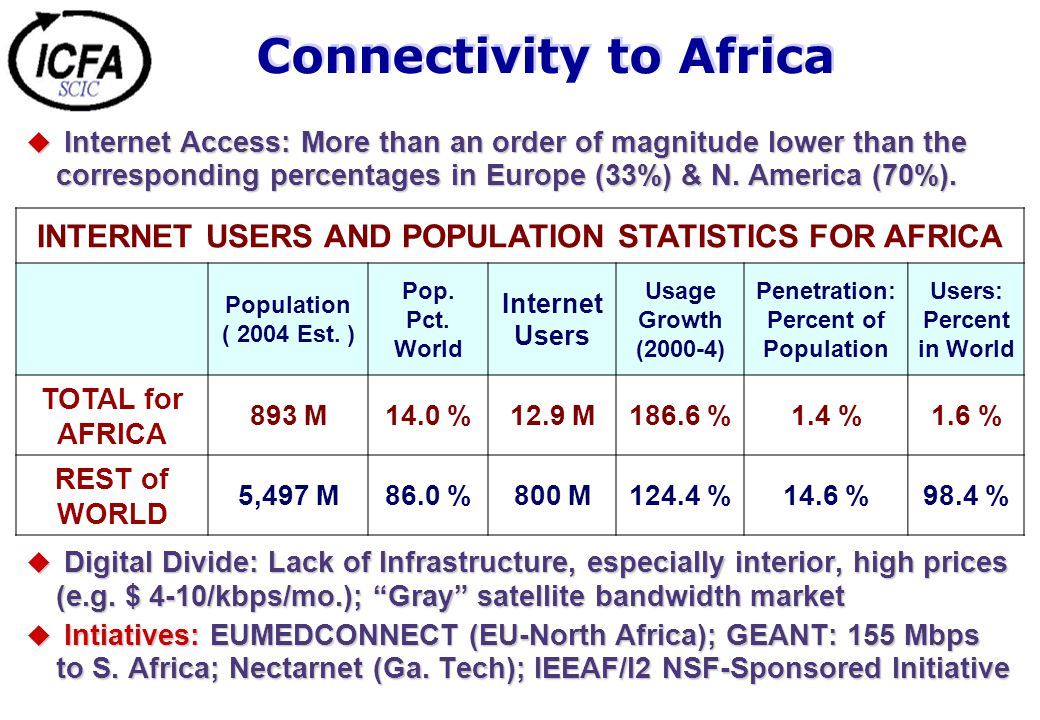 Connectivity to Africa  Internet Access: More than an order of magnitude lower than the corresponding percentages in Europe (33%) & N.