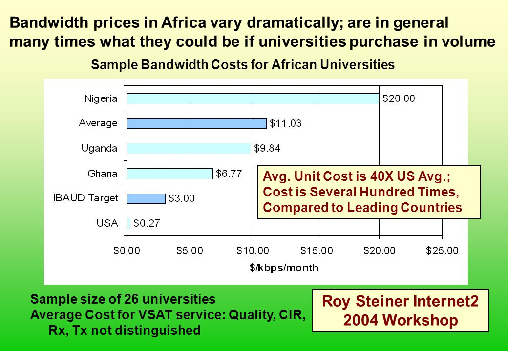 Sample Bandwidth Costs for African Universities Sample size of 26 universities Average Cost for VSAT service: Quality, CIR, Rx, Tx not distinguished B