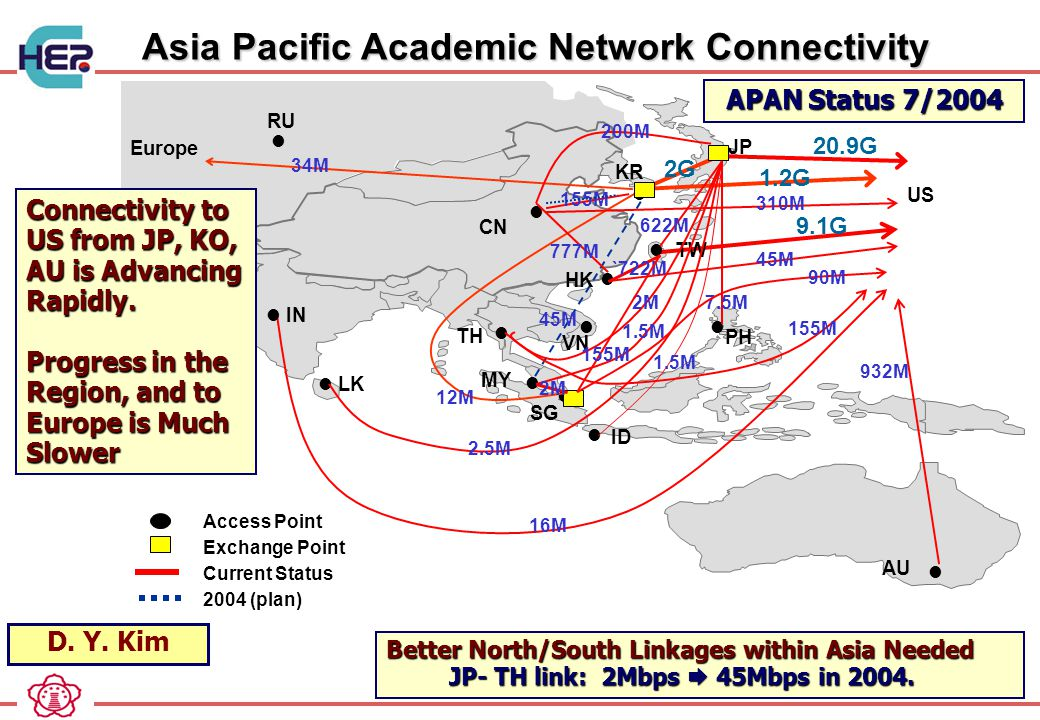 Asia Pacific Academic Network Connectivity Asia Pacific Academic Network Connectivity Better North/South Linkages within Asia Needed JP- TH link: 2Mbps  45Mbps in 2004.
