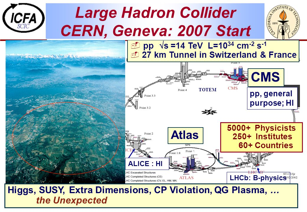 TOTEM pp, general purpose; HI LHCb: B-physics ALICE : HI  pp  s =14 TeV L=10 34 cm -2 s -1  27 km Tunnel in Switzerland & France Large Hadron Collider CERN, Geneva: 2007 Start CMS Atlas Higgs, SUSY, Extra Dimensions, CP Violation, QG Plasma, … the Unexpected 5000+ Physicists 250+ Institutes 60+ Countries