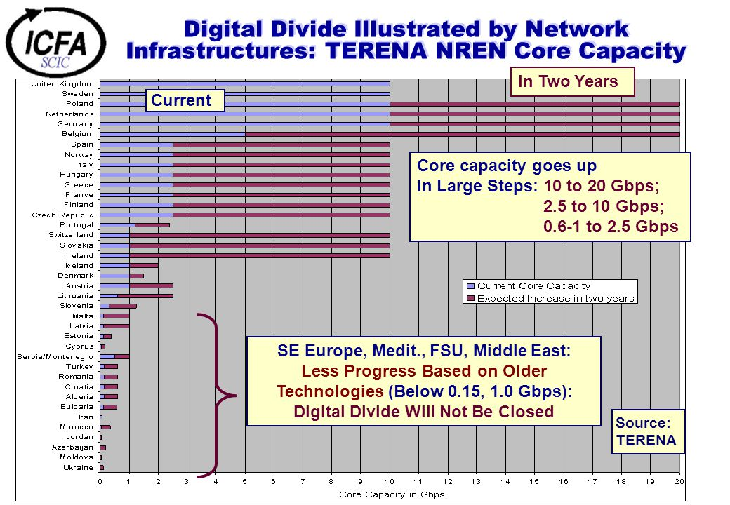 Digital Divide Illustrated by Network Infrastructures: TERENA NREN Core Capacity Core capacity goes up in Large Steps: 10 to 20 Gbps; 2.5 to 10 Gbps; 0.6-1 to 2.5 Gbps Current In Two Years SE Europe, Medit., FSU, Middle East: Less Progress Based on Older Technologies (Below 0.15, 1.0 Gbps): Digital Divide Will Not Be Closed Source: TERENA