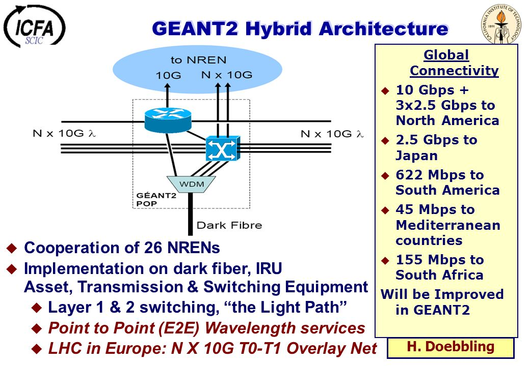 GEANT2 Hybrid Architecture  Cooperation of 26 NRENs  Implementation on dark fiber, IRU Asset, Transmission & Switching Equipment  Layer 1 & 2 switching, the Light Path  Point to Point (E2E) Wavelength services  LHC in Europe: N X 10G T0-T1 Overlay Net Global Connectivity   10 Gbps + 3x2.5 Gbps to North America   2.5 Gbps to Japan   622 Mbps to South America   45 Mbps to Mediterranean countries   155 Mbps to South Africa Will be Improved in GEANT2 H.