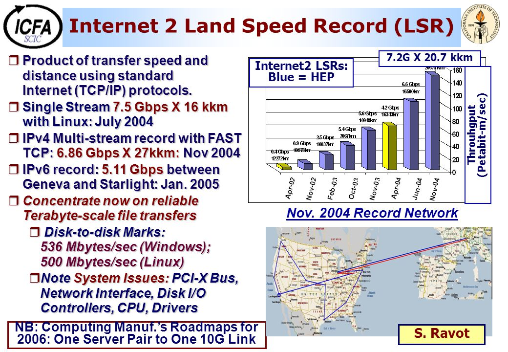  Product of transfer speed and distance using standard Internet (TCP/IP) protocols.  Single Stream 7.5 Gbps X 16 kkm with Linux: July 2004  IPv4 Mu