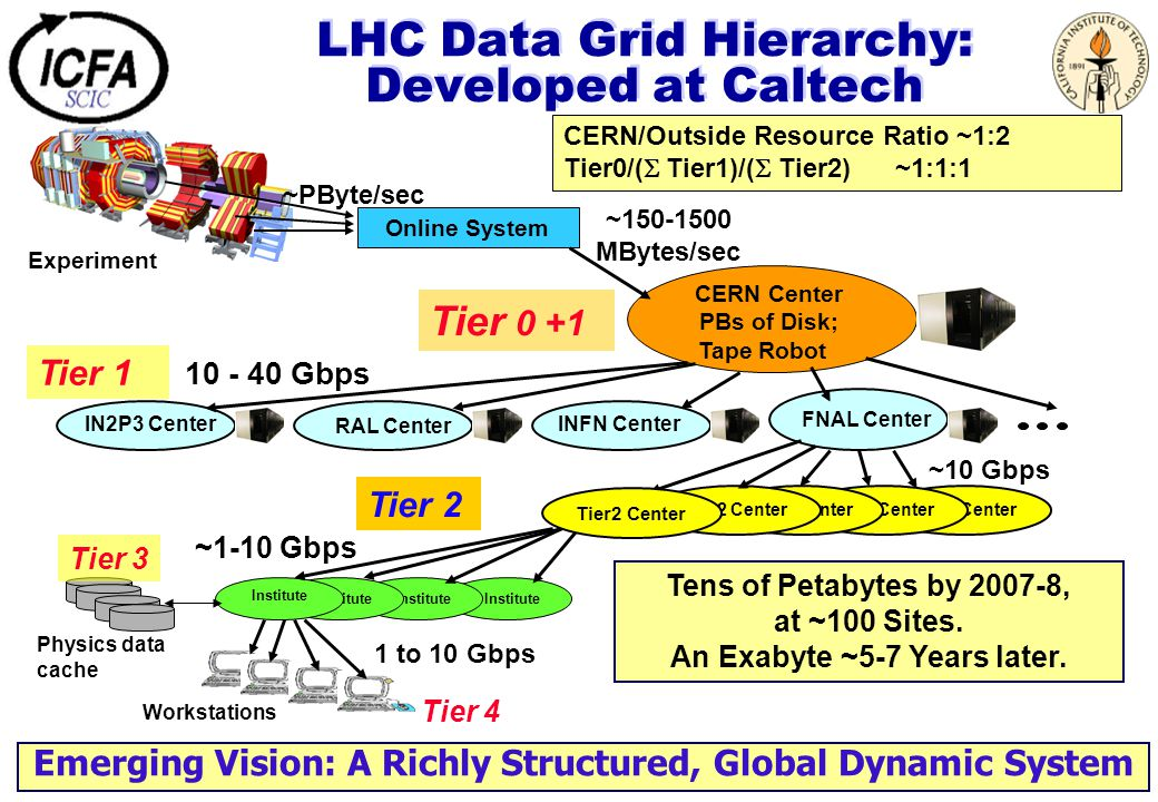 LHC Data Grid Hierarchy: Developed at Caltech Tier 1 Tier2 Center Online System CERN Center PBs of Disk; Tape Robot FNAL Center IN2P3 Center INFN Cent