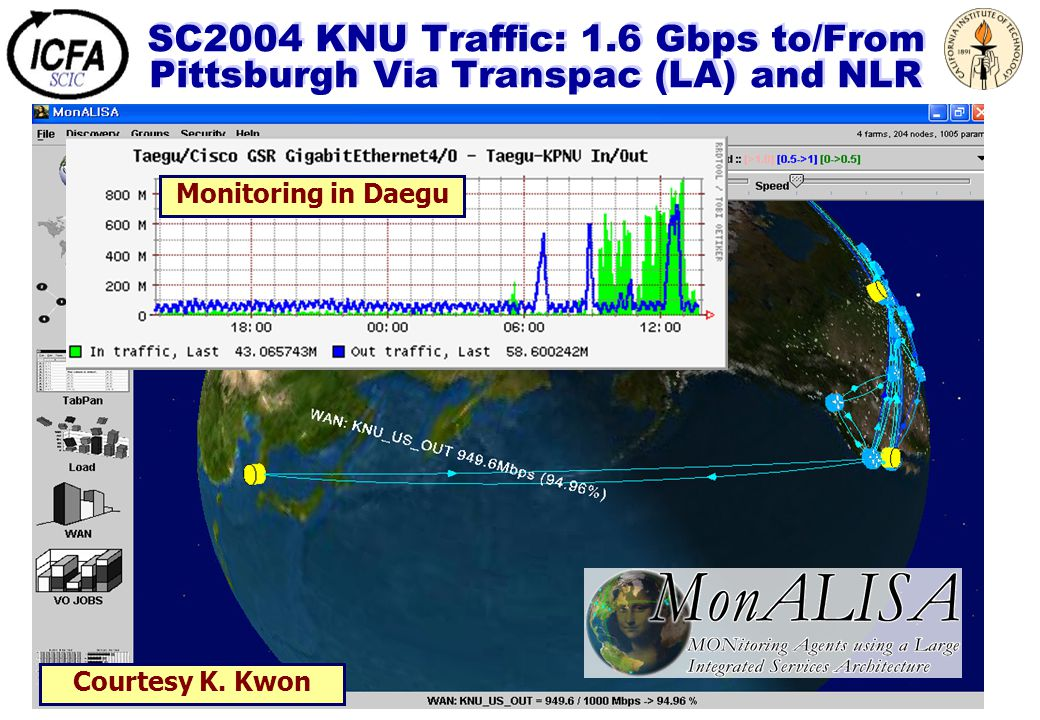 SC2004 KNU Traffic: 1.6 Gbps to/From Pittsburgh Via Transpac (LA) and NLR Monitoring in Daegu Courtesy K. Kwon