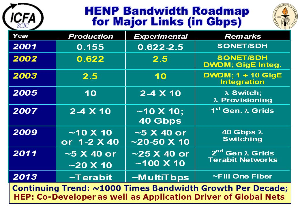 HENP Bandwidth Roadmap for Major Links (in Gbps) Continuing Trend: ~1000 Times Bandwidth Growth Per Decade; HEP: Co-Developer as well as Application D
