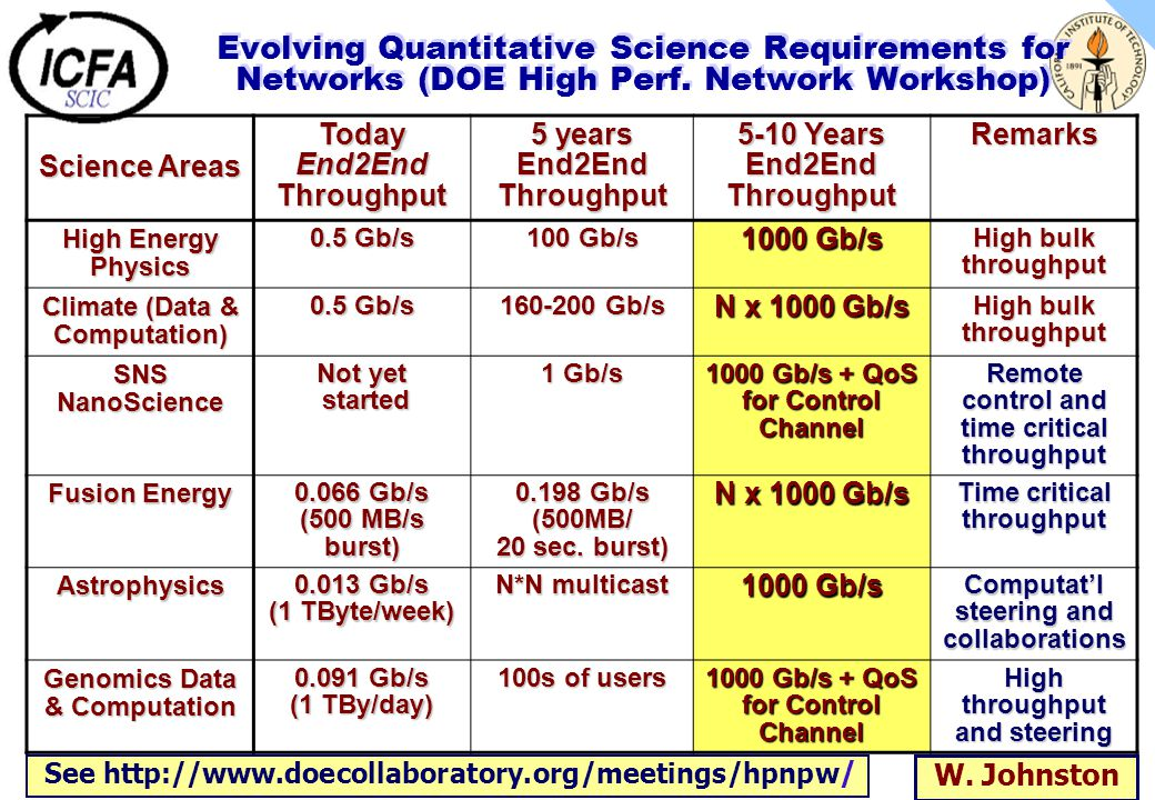 Evolving Quantitative Science Requirements for Networks (DOE High Perf. Network Workshop) Science Areas Today End2End Throughput 5 years End2End Throu