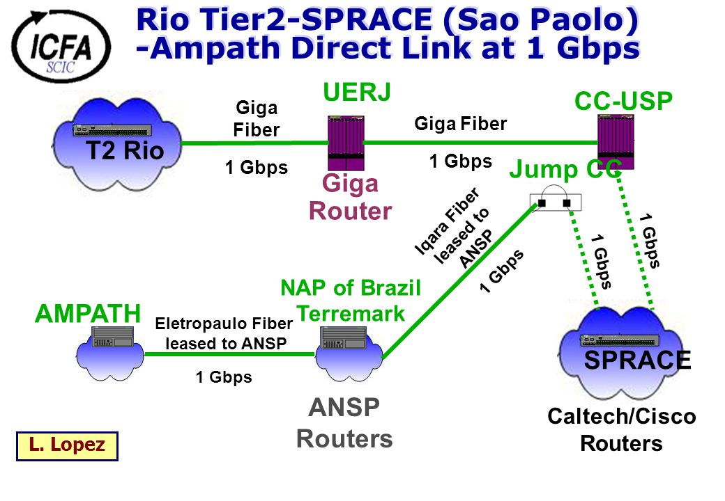 Rio Tier2-SPRACE (Sao Paolo) -Ampath Direct Link at 1 Gbps AMPATH NAP of Brazil Terremark Eletropaulo Fiber leased to ANSP 1 Gbps Iqara Fiber leased t