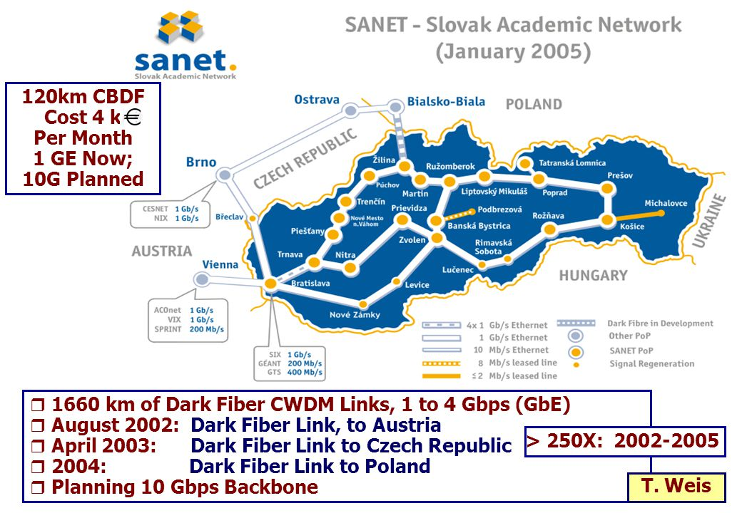  1660 km of Dark Fiber CWDM Links, 1 to 4 Gbps (GbE)  August 2002: Dark Fiber Link, to Austria  April 2003: Dark Fiber Link to Czech Republic  2004: Dark Fiber Link to Poland  Planning 10 Gbps Backbone > 250X: 2002-2005 120km CBDF Cost 4 k Per Month 1 GE Now; 10G Planned T.