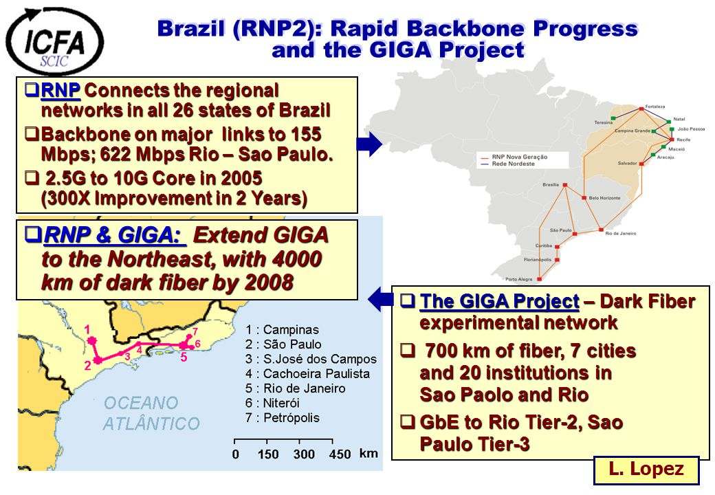 Brazil (RNP2): Rapid Backbone Progress and the GIGA Project  RNP Connects the regional networks in all 26 states of Brazil  Backbone on major links to 155 Mbps; 622 Mbps Rio – Sao Paulo.