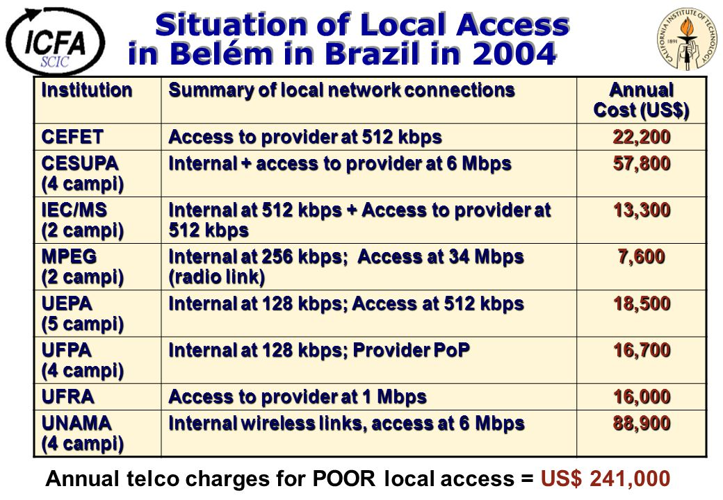 Situation of Local Access in Belém in Brazil in 2004 Institution Summary of local network connections Annual Cost (US$) CEFET Access to provider at 51