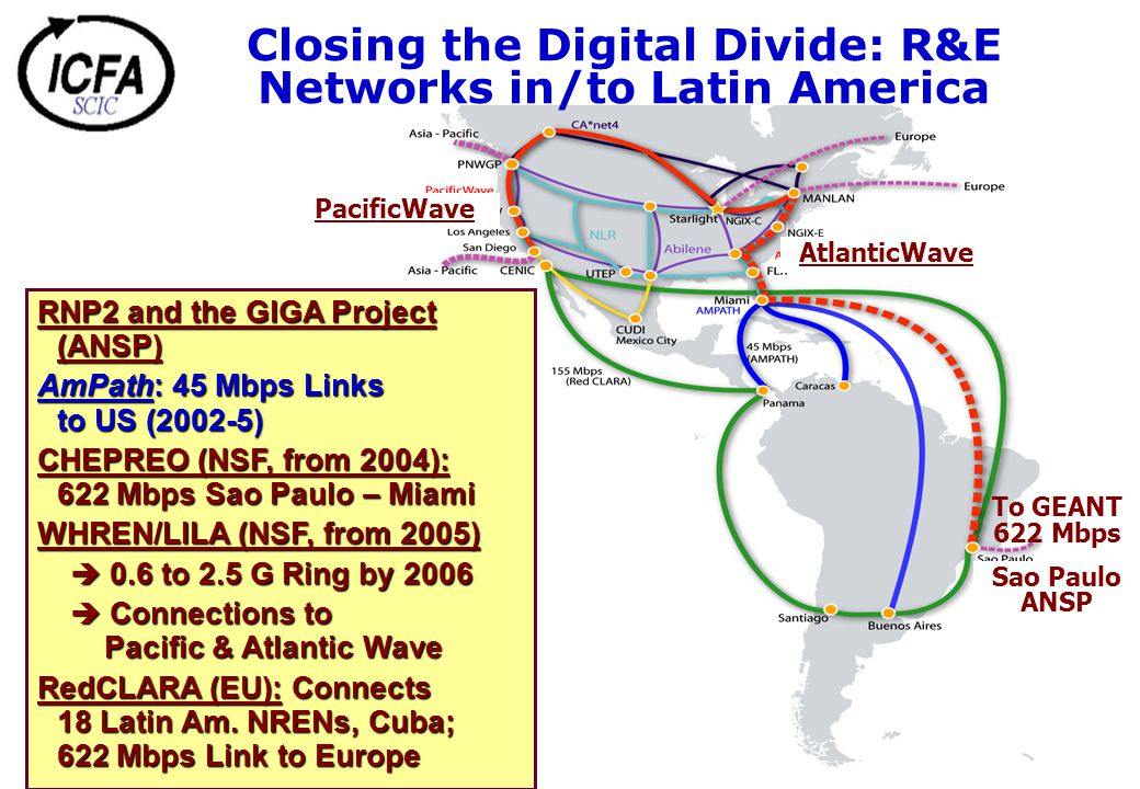 Closing the Digital Divide: R&E Networks in/to Latin America RNP2 and the GIGA Project (ANSP) AmPath: 45 Mbps Links to US (2002-5) CHEPREO (NSF, from 2004): 622 Mbps Sao Paulo – Miami WHREN/LILA (NSF, from 2005) è 0.6 to 2.5 G Ring by 2006 è Connections to Pacific & Atlantic Wave RedCLARA (EU): Connects 18 Latin Am.