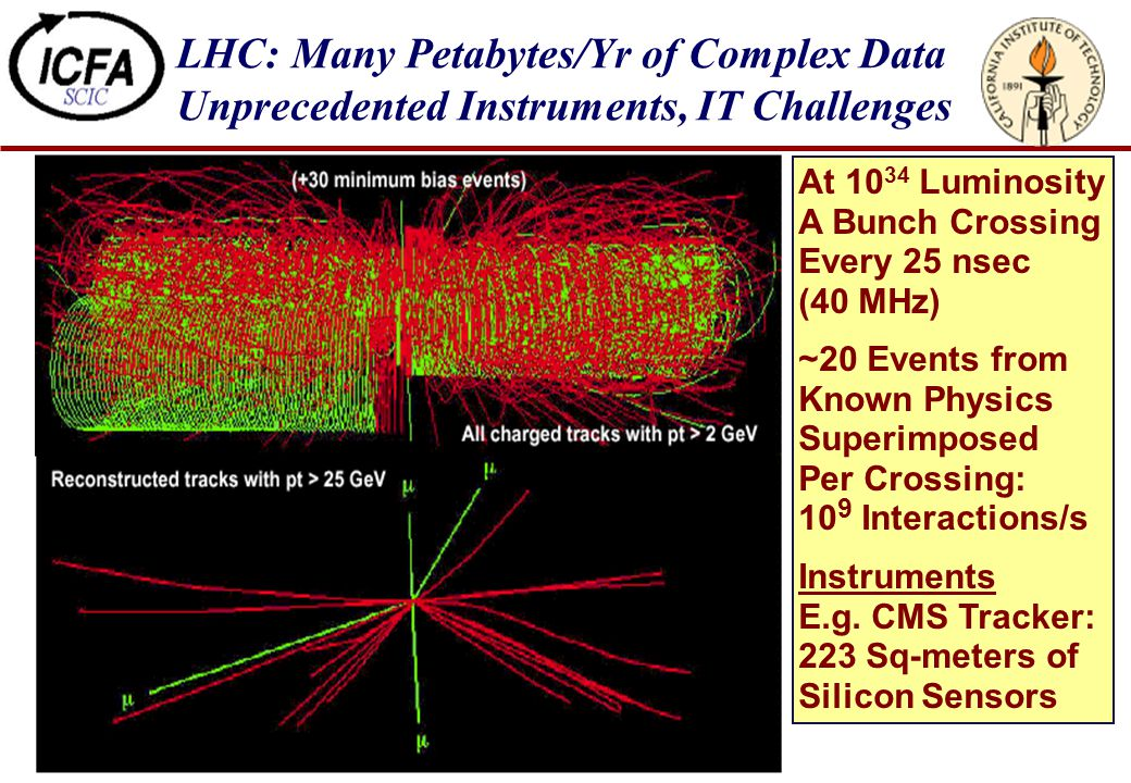 LHC: Many Petabytes/Yr of Complex Data Unprecedented Instruments, IT Challenges At 10 34 Luminosity A Bunch Crossing Every 25 nsec (40 MHz) ~20 Events from Known Physics Superimposed Per Crossing: 10 9 Interactions/s Instruments E.g.