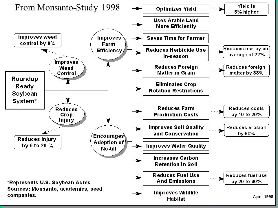 From Monsanto-Study 1998