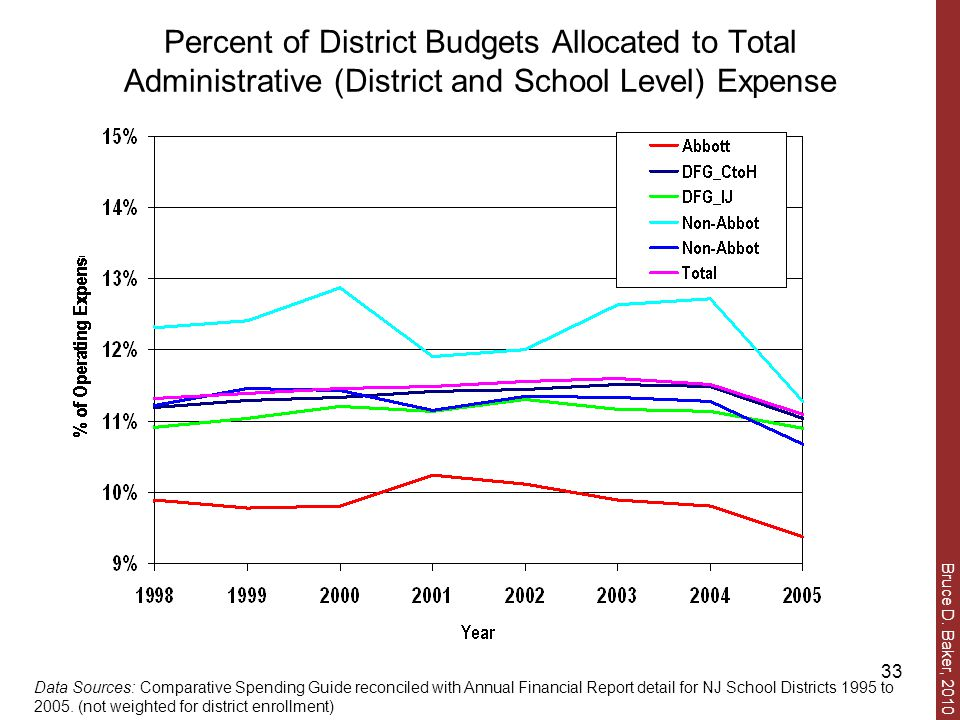 Bruce D. Baker, 2010 33 Percent of District Budgets Allocated to Total Administrative (District and School Level) Expense Data Sources: Comparative Sp