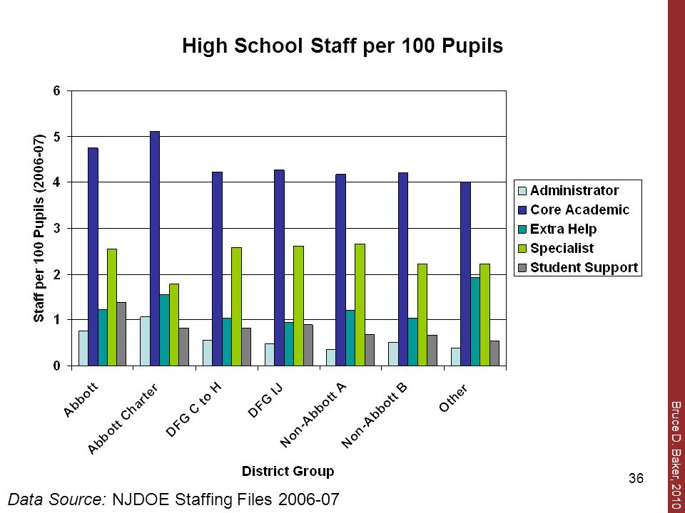 Bruce D. Baker, 2010 36 High School Staff per 100 Pupils Data Source: NJDOE Staffing Files 2006-07