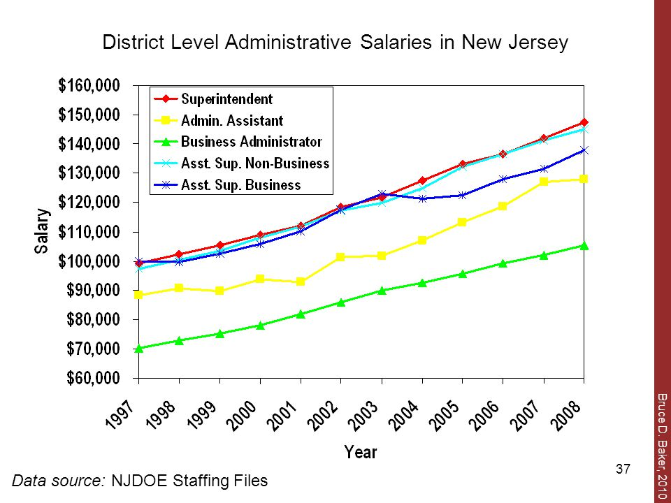 Bruce D. Baker, 2010 37 District Level Administrative Salaries in New Jersey Data source: NJDOE Staffing Files