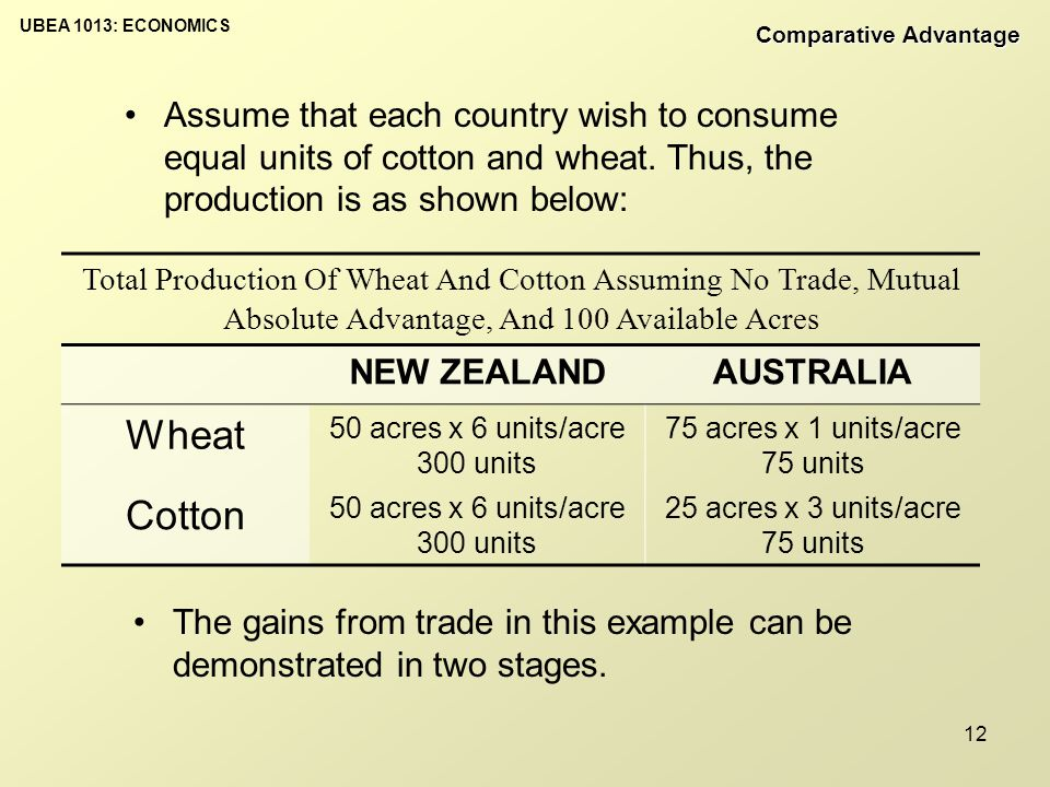 UBEA 1013: ECONOMICS 12 Total Production Of Wheat And Cotton Assuming No Trade, Mutual Absolute Advantage, And 100 Available Acres NEW ZEALANDAUSTRALIA Wheat 50 acres x 6 units/acre 300 units 75 acres x 1 units/acre 75 units Cotton 50 acres x 6 units/acre 300 units 25 acres x 3 units/acre 75 units Assume that each country wish to consume equal units of cotton and wheat.