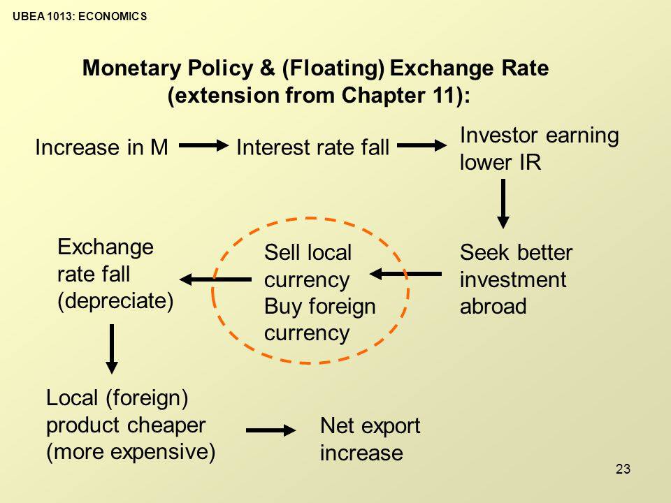UBEA 1013: ECONOMICS 23 Monetary Policy & (Floating) Exchange Rate (extension from Chapter 11): Increase in MInterest rate fall Investor earning lower IR Seek better investment abroad Sell local currency Buy foreign currency Exchange rate fall (depreciate) Local (foreign) product cheaper (more expensive) Net export increase