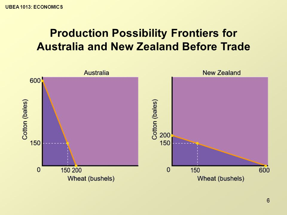 UBEA 1013: ECONOMICS 7 Gain from mutual Absolute Advantage: Absolute advantage theory urges countries to specialize in the production it has the absolute advantage (higher production per unit of resources).