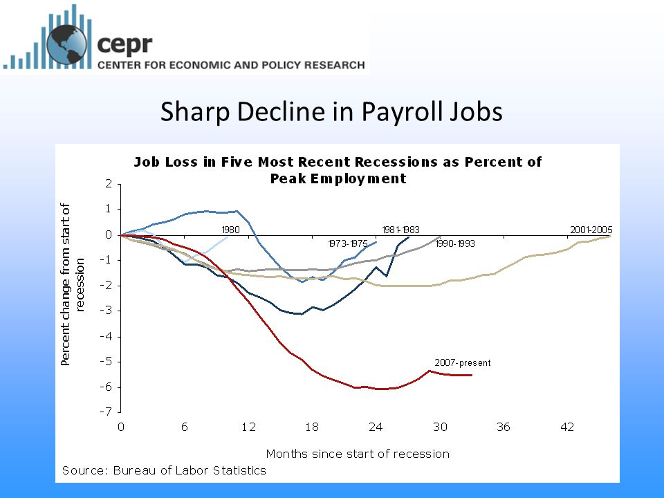 Sharp Decline in Payroll Jobs