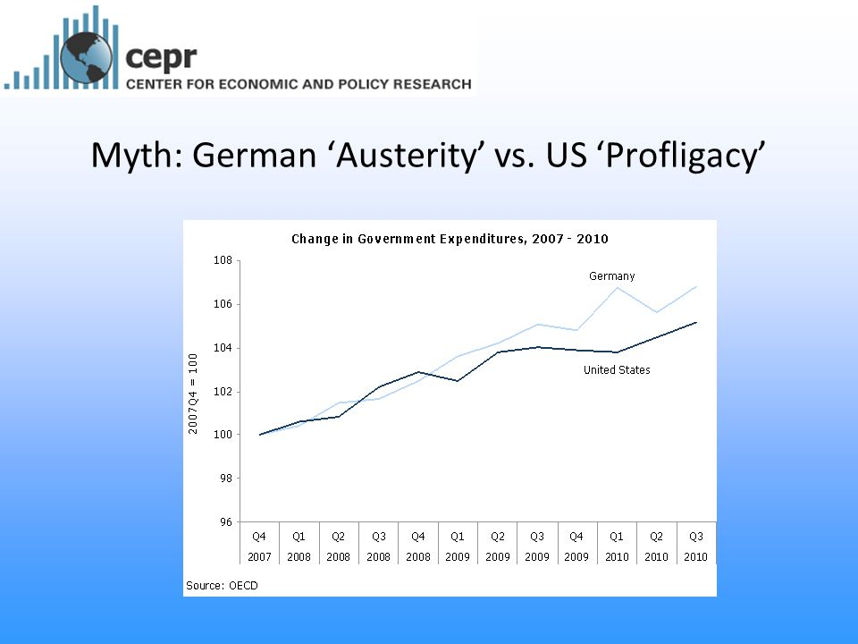 Myth: German 'Austerity' vs. US 'Profligacy'