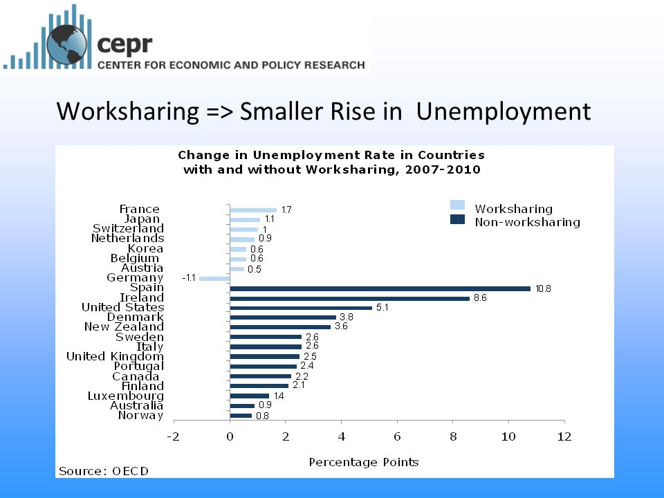 Worksharing => Smaller Rise in Unemployment