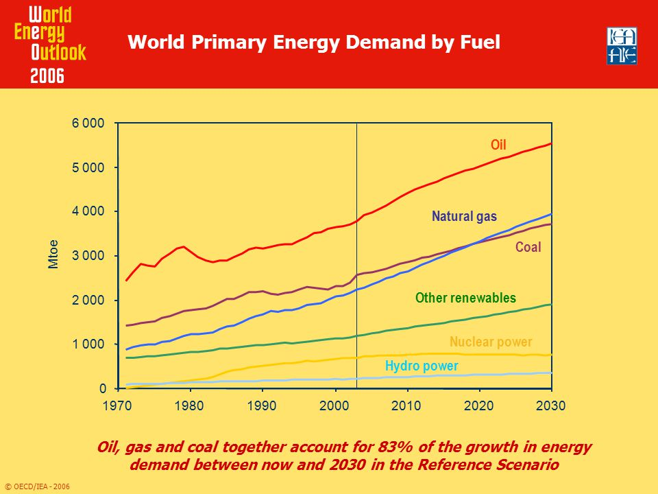 © OECD/IEA - 2006 Regional Shares in World Primary Energy Demand Two-thirds of the increase in world demand between 2003 and 2030 comes from developing countries, especially in Asia 62% 51% 42% 16% 10% 9% 22% 39% 49% 0% 20% 40% 60% 80% 100% 197120032030 OECDTransition economiesDeveloping countries