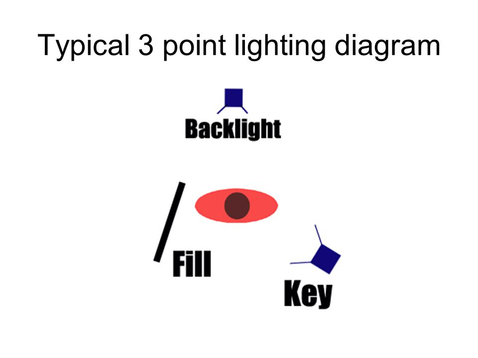 Typical 3 point lighting diagram