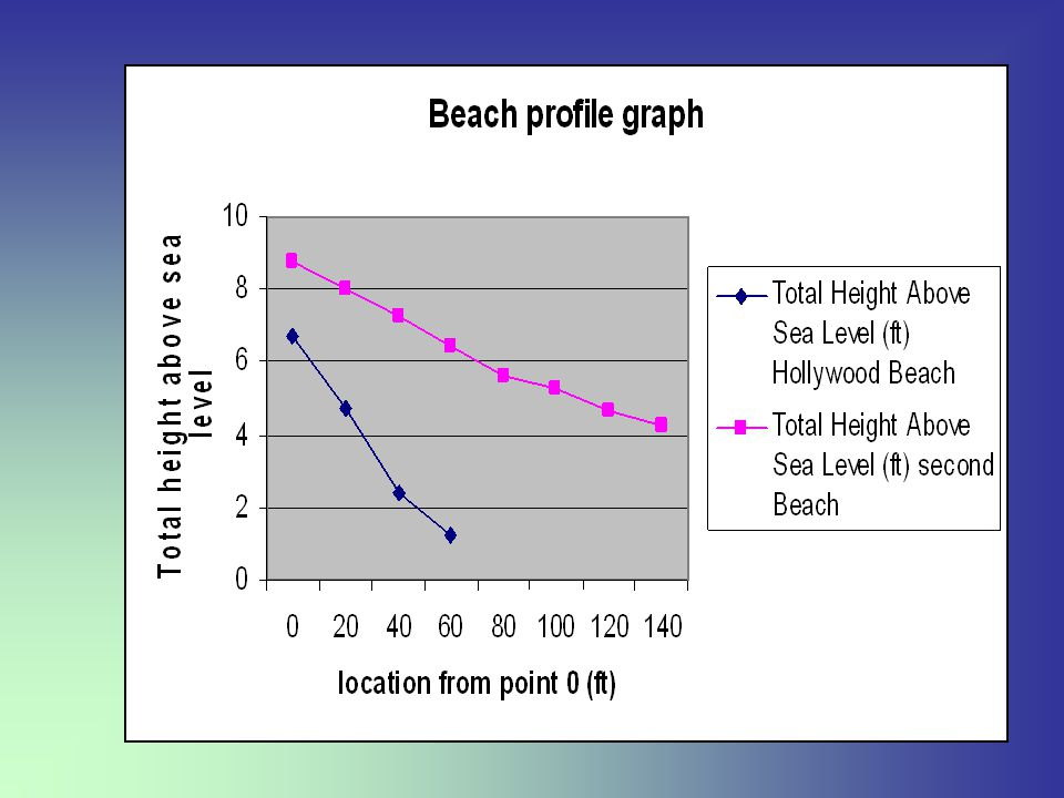 From the data collected above I can see if the beach is eroding if it is being added onto by sediment in the water.