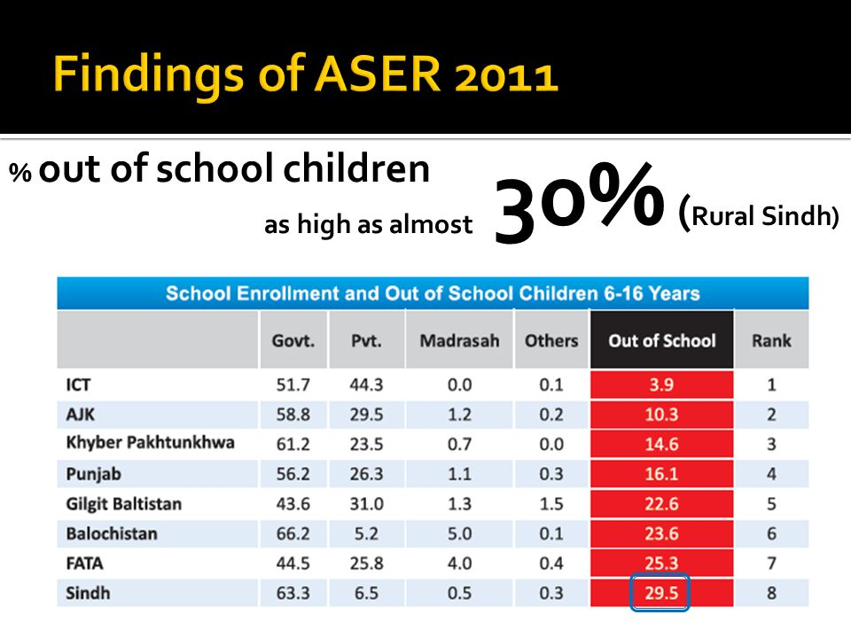 30% ( Rural Sindh) % out of school children as high as almost