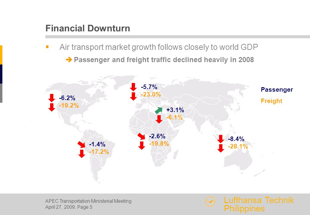 APEC Transportation Ministerial Meeting April 27, 2009, Page 5 Lufthansa Technik Philippines Financial Downturn  Air transport market growth follows closely to world GDP  Passenger and freight traffic declined heavily in 2008 -6.2% -19.2% -1.4% -17.2% -2.6% -19.8% +3.1% -6.1% -5.7% -23.0% -8.4% -28.1% Passenger Freight