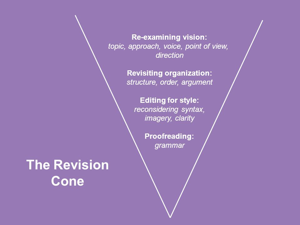 Re-examining vision: topic, approach, voice, point of view, direction Revisiting organization: structure, order, argument Editing for style: reconside