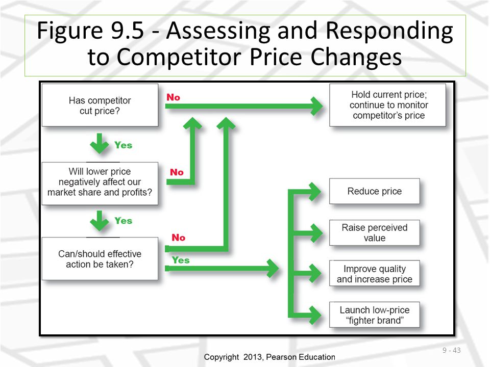 Figure 9.5 - Assessing and Responding to Competitor Price Changes 9 - 43