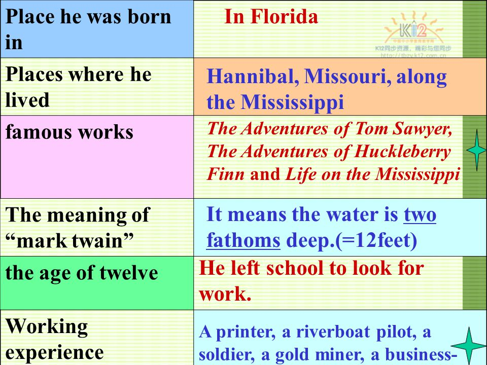 Place he was born in Places where he lived famous works The meaning of mark twain the age of twelve Working experience In Florida Hannibal, Missouri, along the Mississippi The Adventures of Tom Sawyer, The Adventures of Huckleberry Finn and Life on the Mississippi It means the water is two fathoms deep.(=12feet) He left school to look for work.