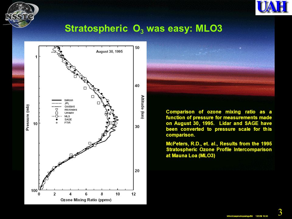 4 Mike3/papers/tropoz/aguf98 12/2/98 16:30 Tropospheric O 3 is much more variable in time and space MOZART-2 Movie of Global O 3, CO, NO x Models-3 movie of PBL O 3 in Eastern USA USA Tropospheric Climatology STE from sondes and MM5 Lidar Profiles of Ozone and Aerosols Physical-chemical Complications