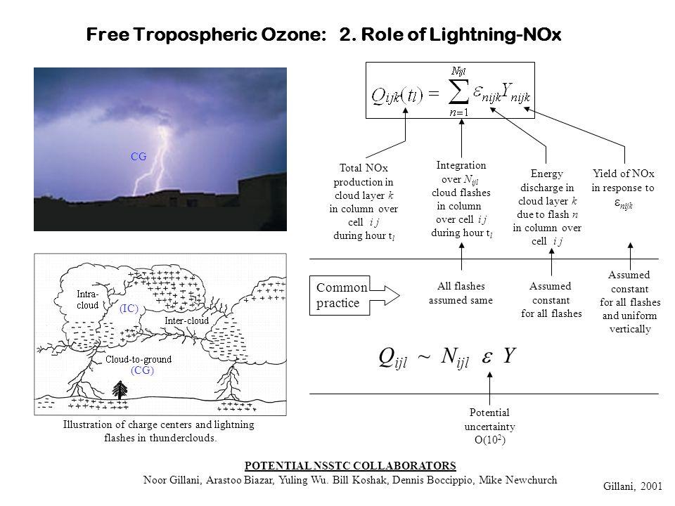 Free Tropospheric Ozone: 2.