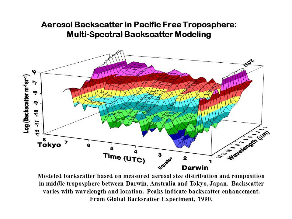 Modeled backscatter based on measured aerosol size distribution and composition in middle troposphere between Darwin, Australia and Tokyo, Japan.