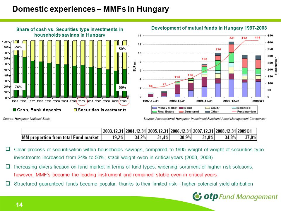 14 Domestic experiences – MMFs in Hungary  Clear process of securitisation within households savings, compared to 1995 weight of weight of securities