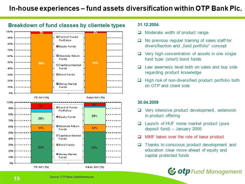 15 In-house experiences – fund assets diversification within OTP Bank Plc. 30.04.2009  Very intensive product development, extension in product offer