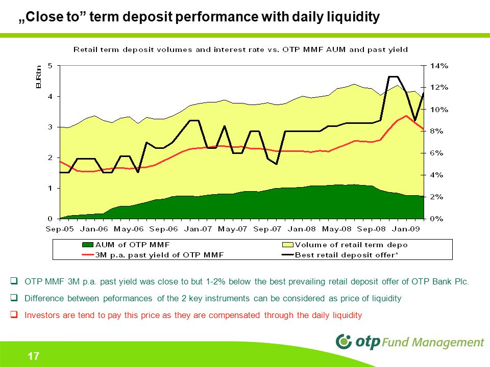 "17 ""Close to"" term deposit performance with daily liquidity  OTP MMF 3M p.a. past yield was close to but 1-2% below the best prevailing retail deposi"