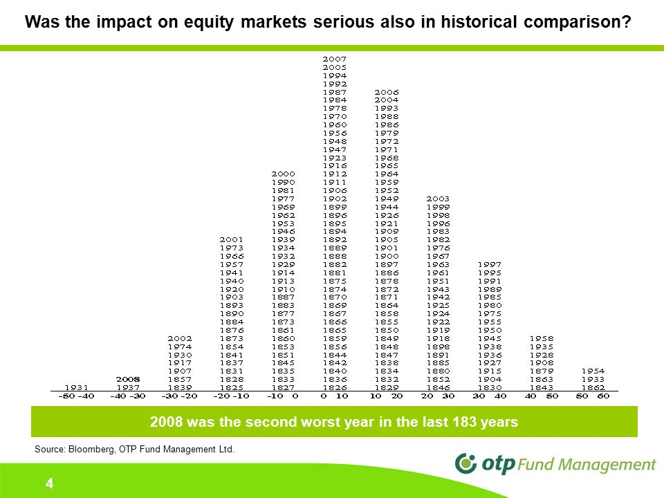 15 In-house experiences – fund assets diversification within OTP Bank Plc.