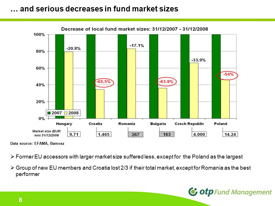 8 8 … and serious decreases in fund market sizes Data source: EFAMA, Bamosz  Former EU accessors with larger market size suffered less, except for the Poland as the largest  Group of new EU members and Croatia lost 2/3 if their total market, except for Romania as the best performer