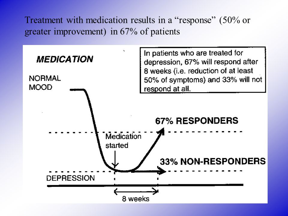 "Treatment with medication results in a ""response"" (50% or greater improvement) in 67% of patients"