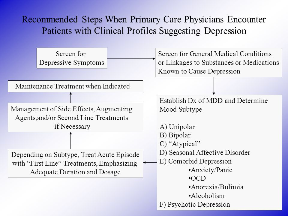 Recommended Steps When Primary Care Physicians Encounter Patients with Clinical Profiles Suggesting Depression Screen for Depressive Symptoms Screen for General Medical Conditions or Linkages to Substances or Medications Known to Cause Depression Establish Dx of MDD and Determine Mood Subtype A) Unipolar B) Bipolar C) Atypical D) Seasonal Affective Disorder E) Comorbid Depression Anxiety/Panic OCD Anorexia/Bulimia Alcoholism F) Psychotic Depression Maintenance Treatment when Indicated Management of Side Effects, Augmenting Agents,and/or Second Line Treatments if Necessary Depending on Subtype, Treat Acute Episode with First Line Treatments, Emphasizing Adequate Duration and Dosage