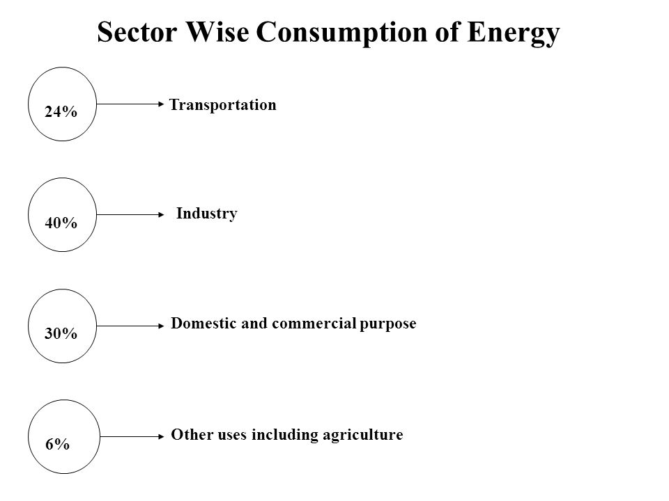 Sector Wise Consumption of Energy 24% 40% 30% 6% Transportation Industry Domestic and commercial purpose Other uses including agriculture