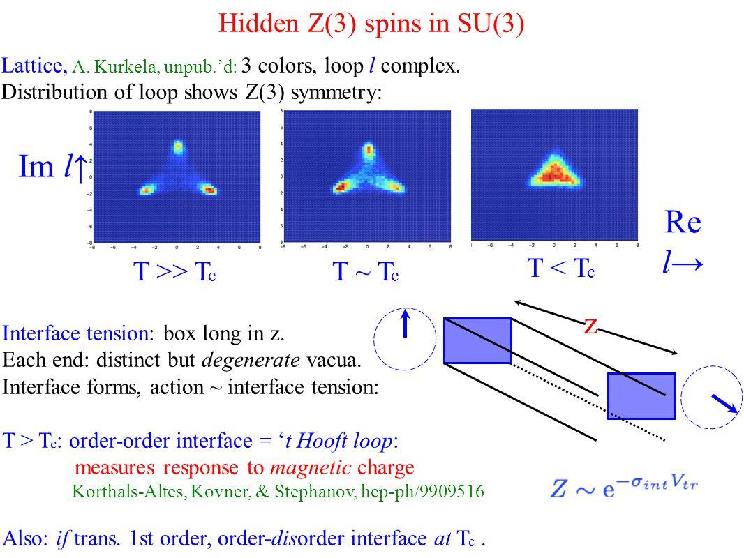 Hidden Z(3) spins in SU(3) T >> T c T ~ T c T < T c Im l↑ Re l→ Lattice, A.