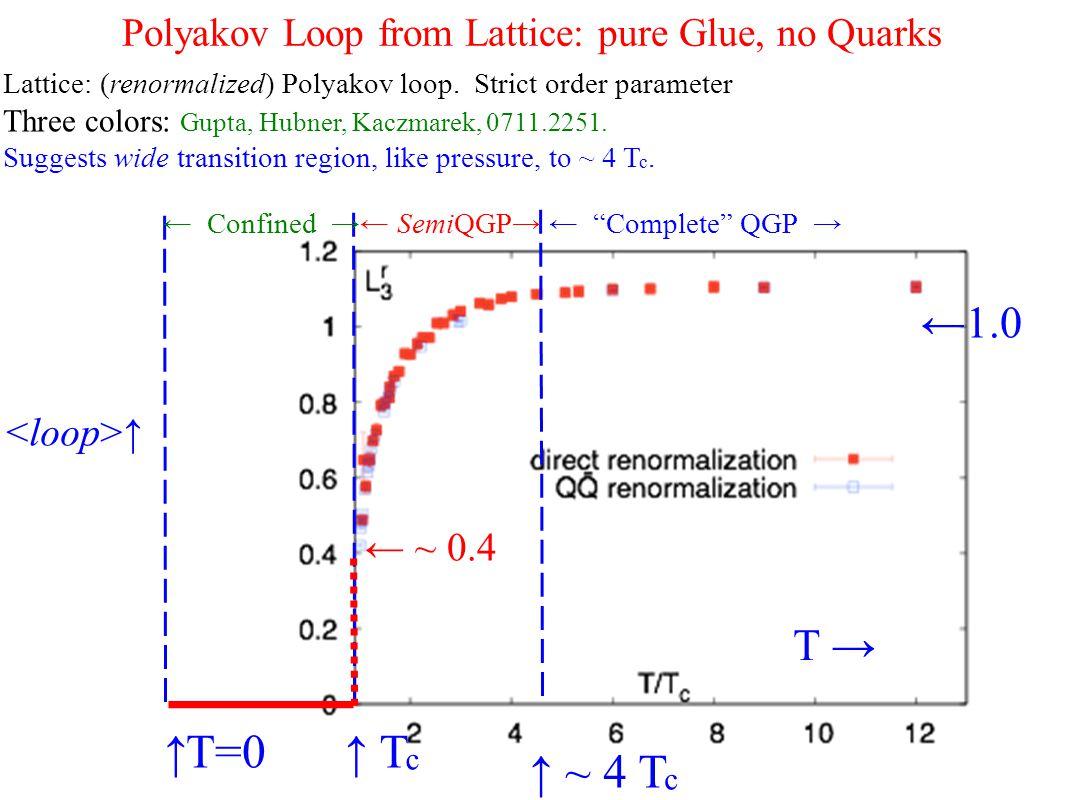 Polyakov Loop from Lattice: pure Glue, no Quarks Lattice: (renormalized) Polyakov loop.
