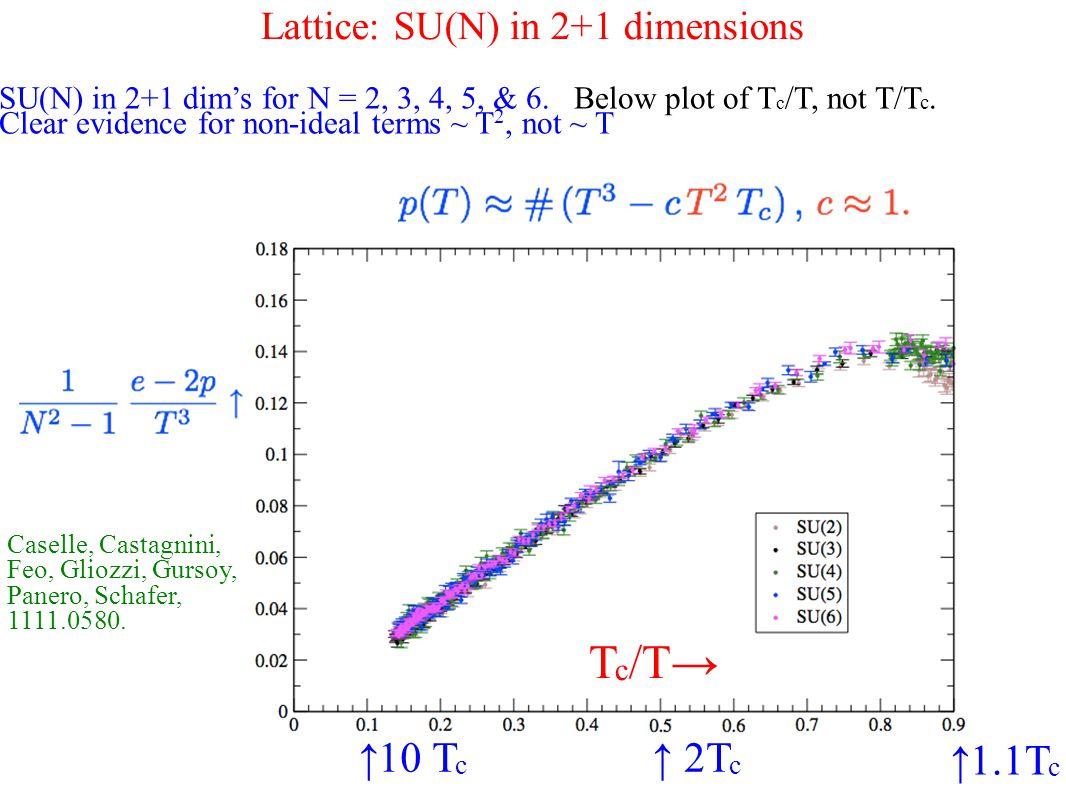 Lattice: SU(N) in 2+1 dimensions SU(N) in 2+1 dim's for N = 2, 3, 4, 5, & 6.