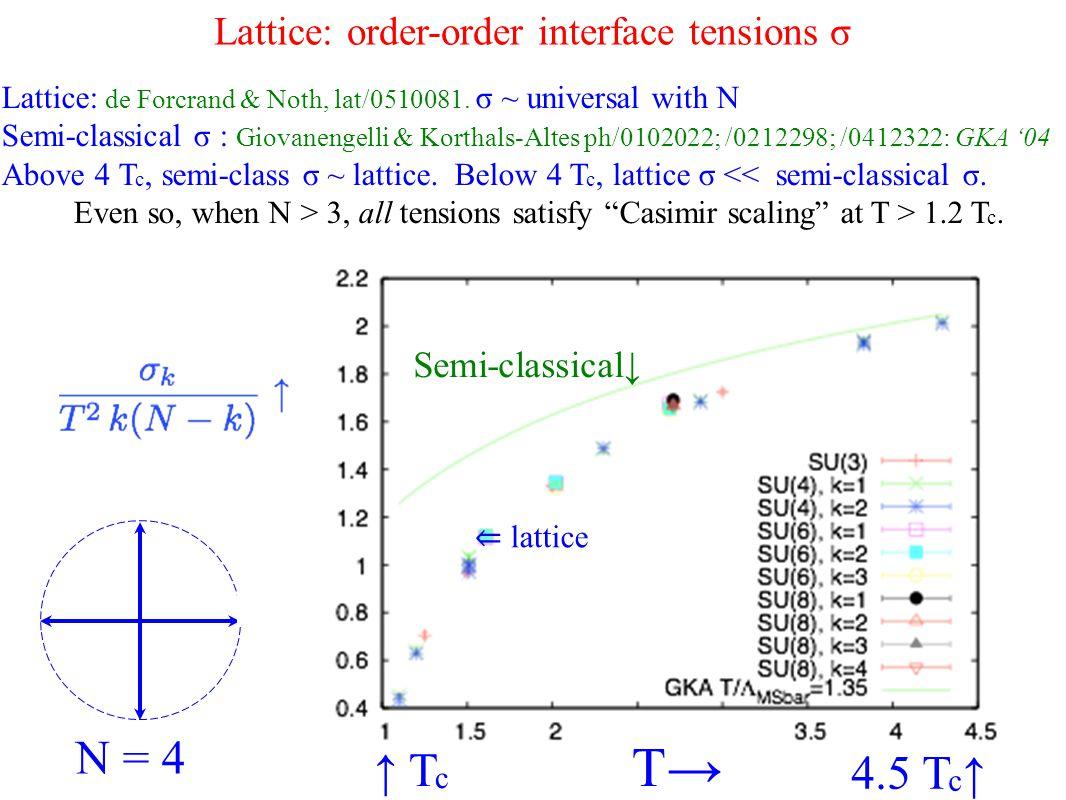 Lattice: order-order interface tensions σ Lattice: de Forcrand & Noth, lat/0510081.